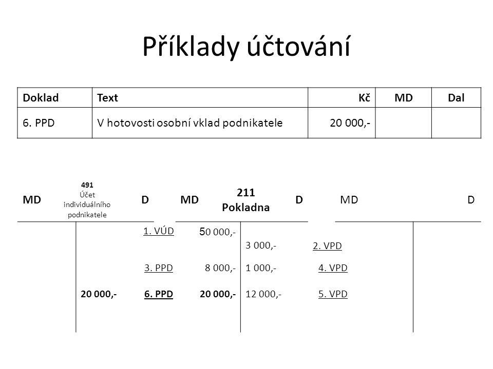 Příklady účtování DokladTextKčMDDal 6. PPDV hotovosti osobní vklad podnikatele20 000,- MD 491 Účet individuálního podnikatele DMD 211 Pokladna DMDD 1.
