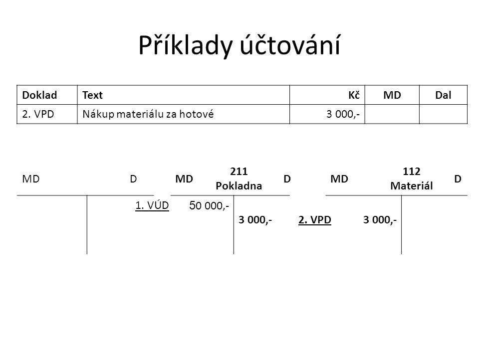 Příklady účtování DokladTextKčMDDal 2. VPDNákup materiálu za hotové3 000,- MDD 211 Pokladna DMD 112 Materiál D 1. VÚD 5 0 000,- 3 000,-2. VPD3 000,-