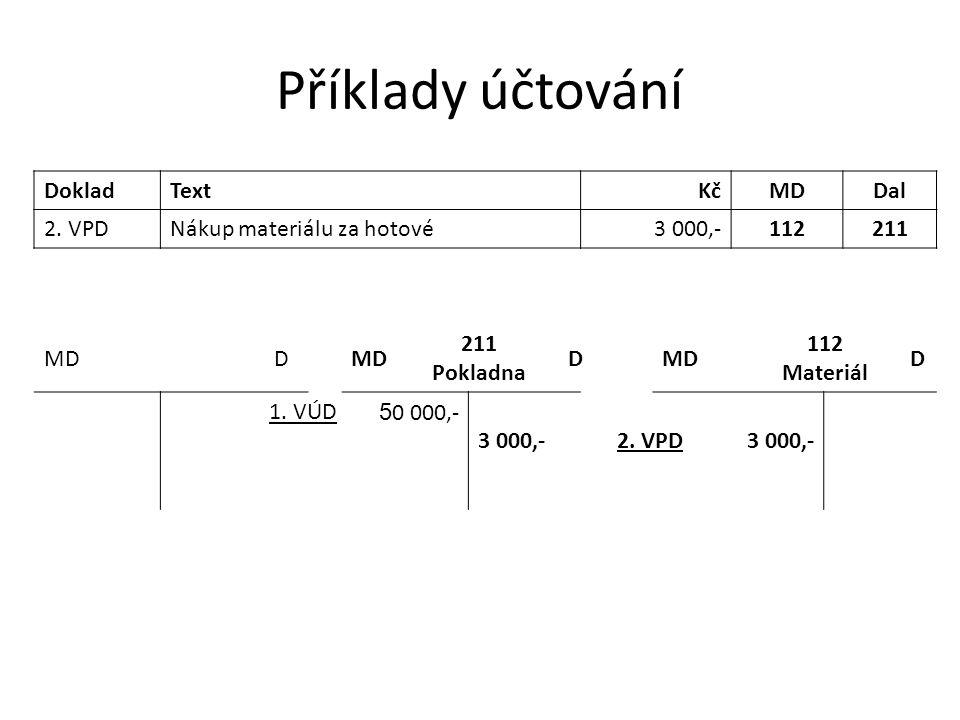 Příklady účtování DokladTextKčMDDal 2. VPDNákup materiálu za hotové3 000,-112211 MDD 211 Pokladna DMD 112 Materiál D 1. VÚD 5 0 000,- 3 000,-2. VPD3 0