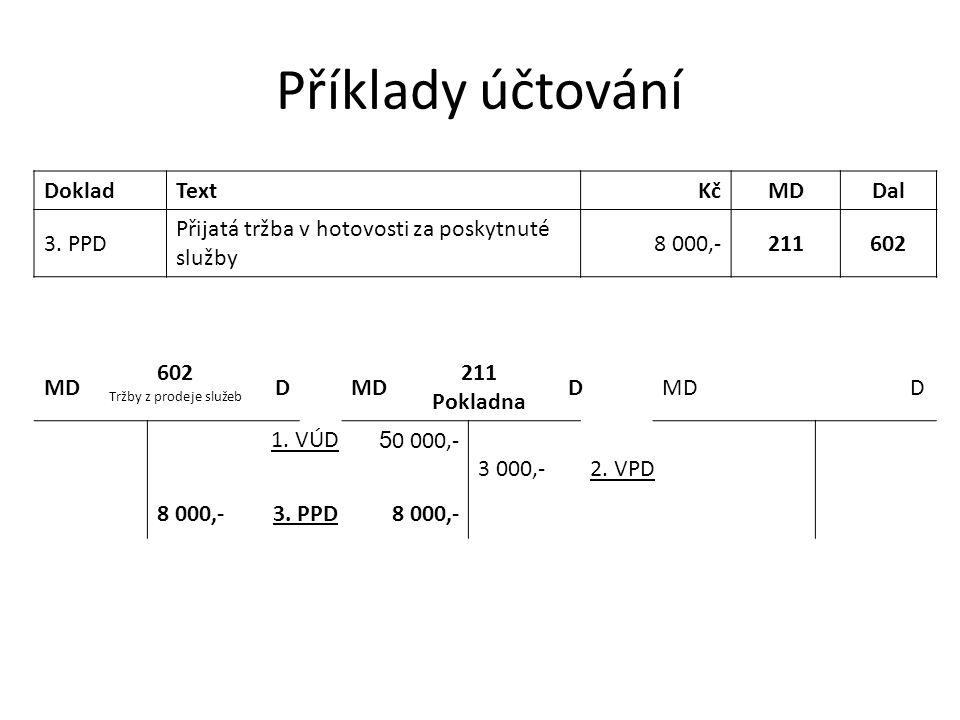 Příklady účtování DokladTextKčMDDal 3. PPD Přijatá tržba v hotovosti za poskytnuté služby 8 000,-211602 MD 602 Tržby z prodeje služeb DMD 211 Pokladna