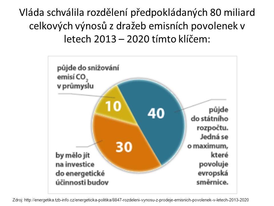 Vláda schválila rozdělení předpokládaných 80 miliard celkových výnosů z dražeb emisních povolenek v letech 2013 – 2020 tímto klíčem: Zdroj: http://energetika.tzb-info.cz/energeticka-politika/8847-rozdeleni-vynosu-z-prodeje-emisnich-povolenek-v-letech-2013-2020