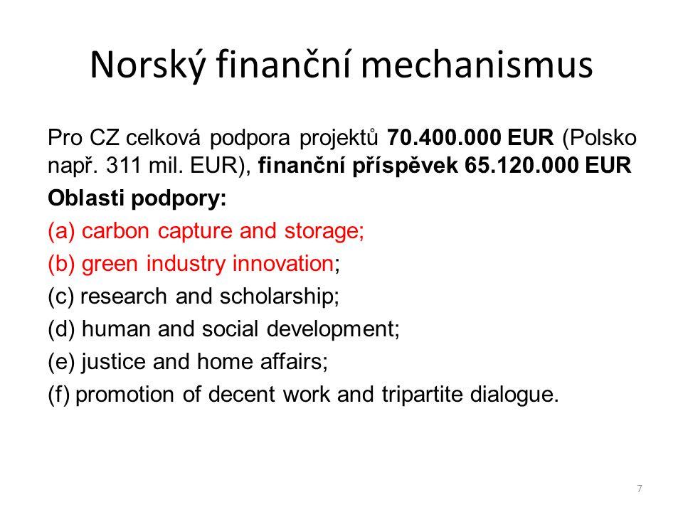 Norský finanční mechanismus Pro CZ celková podpora projektů 70.400.000 EUR (Polsko např. 311 mil. EUR), finanční příspěvek 65.120.000 EUR Oblasti podp