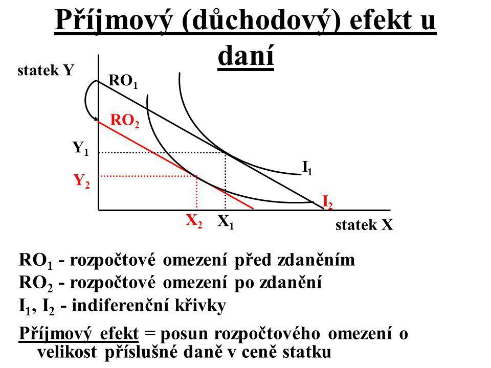 Příjmový (důchodový) efekt u daní statek X statek Y I1I1 I2I2 RO 1 RO 2 RO 1 - rozpočtové omezení před zdaněním RO 2 - rozpočtové omezení po zdanění I