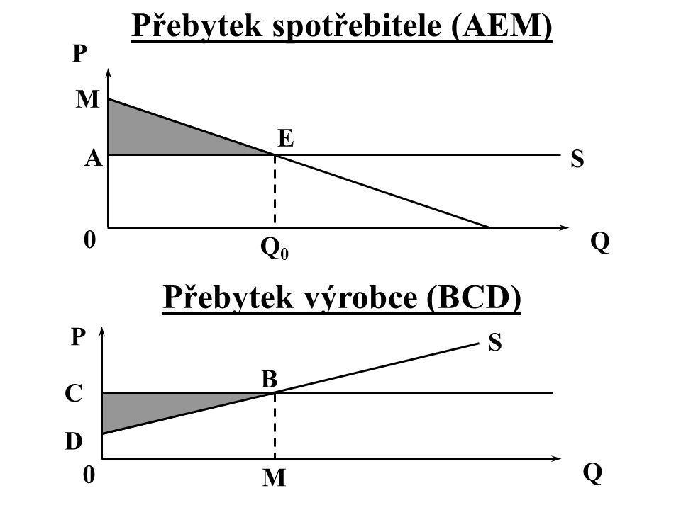 Přebytek spotřebitele (AEM) Přebytek výrobce (BCD) P Q E S A 0 Q0Q0 M P Q S C B M 0 D