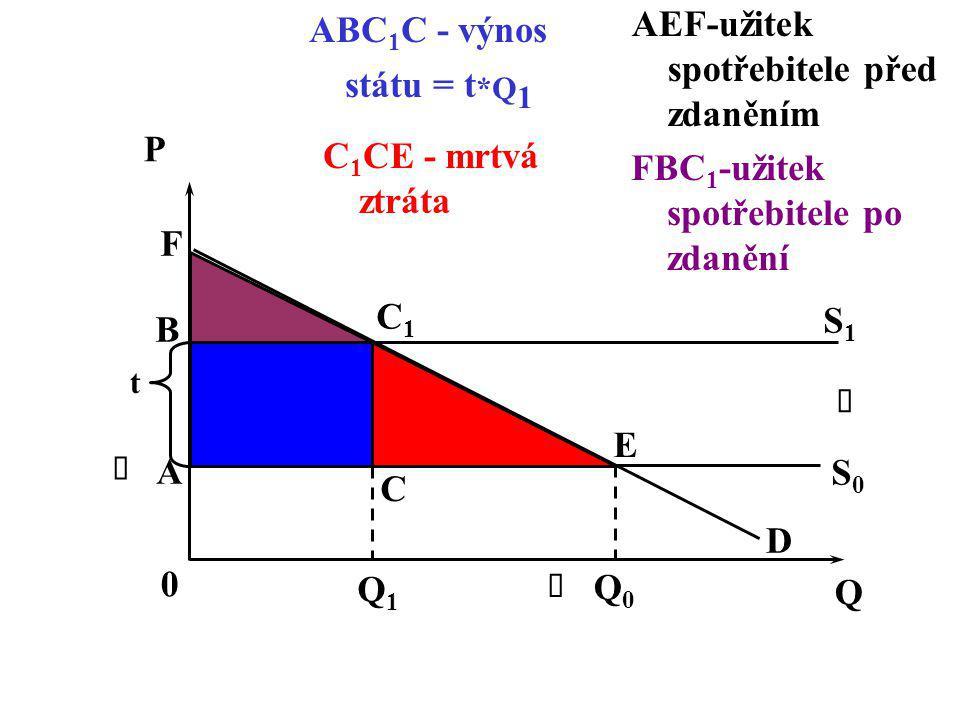 t C1C1 E D C A Q 0 Q1Q1 Q0Q0    P S1S1 S0S0 B F AEF-užitek spotřebitele před zdaněním FBC 1 -užitek spotřebitele po zdanění ABC 1 C - výnos státu =