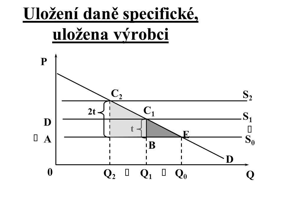 2t t D C2C2 E D B A Q 0 Q2Q2 Q1Q1 Q0Q0     P C1C1 S2S2 S0S0 S1S1 Uložení daně specifické, uložena výrobci
