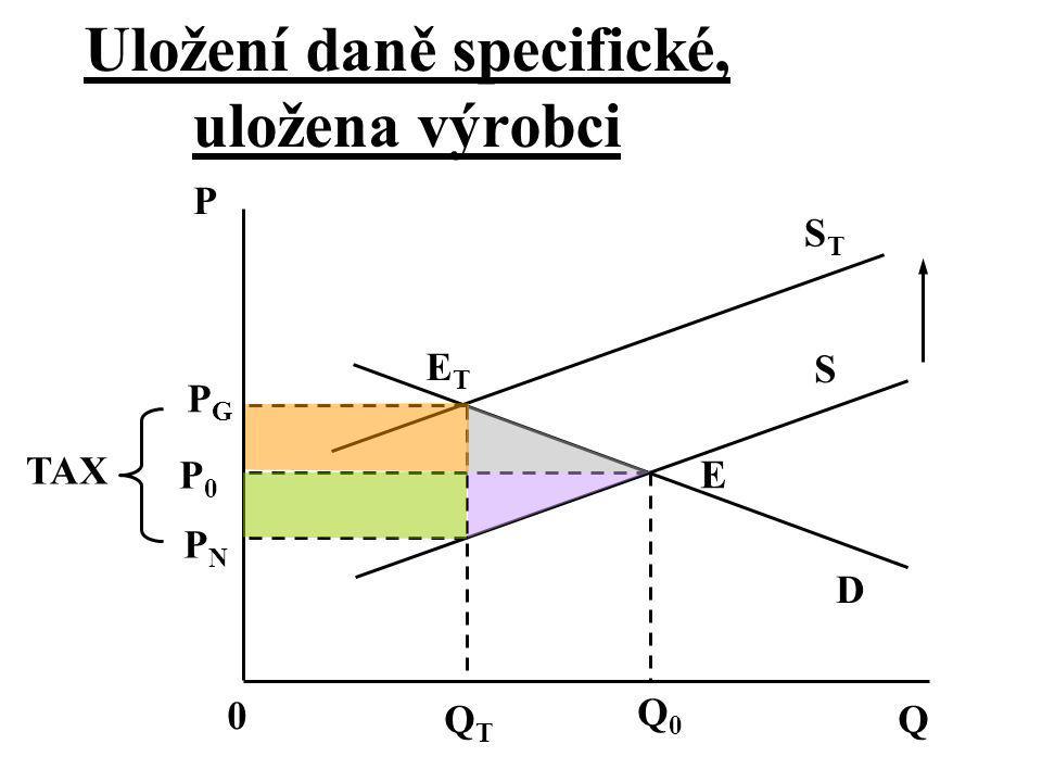 P S D E Q 0 PGPG PNPN P0P0 TAX QTQT Q0Q0 STST Uložení daně specifické, uložena výrobci ETET