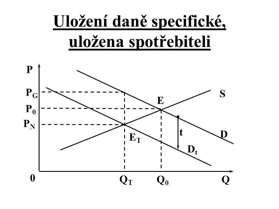 Uložení daně specifické, uložena spotřebiteli t D DtDt S QTQT Q0Q0 Q 0 P PNPN P0P0 PGPG E ETET