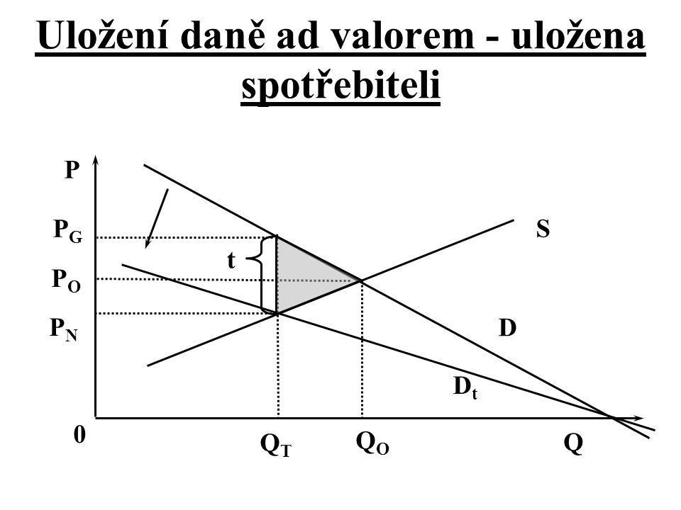 Uložení daně ad valorem - uložena spotřebiteli t D DtDt S Q 0 P PNPN POPO PGPG QOQO QTQT