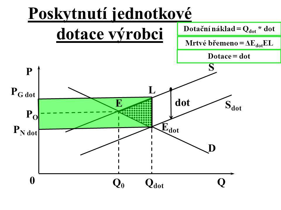 Poskytnutí jednotkové dotace výrobci dot D S dot S Q0Q0 Q dot Q 0 P Dotační náklad = Q dot * dot POPO P N dot P G dot E dot E L Mrtvé břemeno = ΔE dot