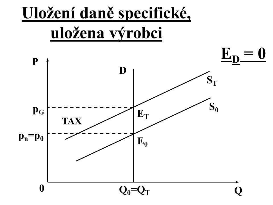 pn=p0pn=p0 pGpG S0S0 STST ETET E0E0 D P TAX 0 Q 0 =Q T Q E D = 0 Uložení daně specifické, uložena výrobci