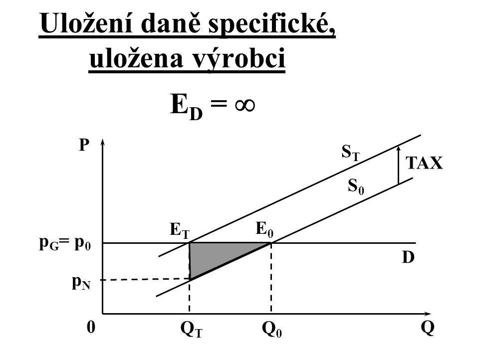 D p G = p 0 ETET E0E0 QTQT Q0Q0 STST S0S0 P TAX Q0 E D =  pNpN Uložení daně specifické, uložena výrobci