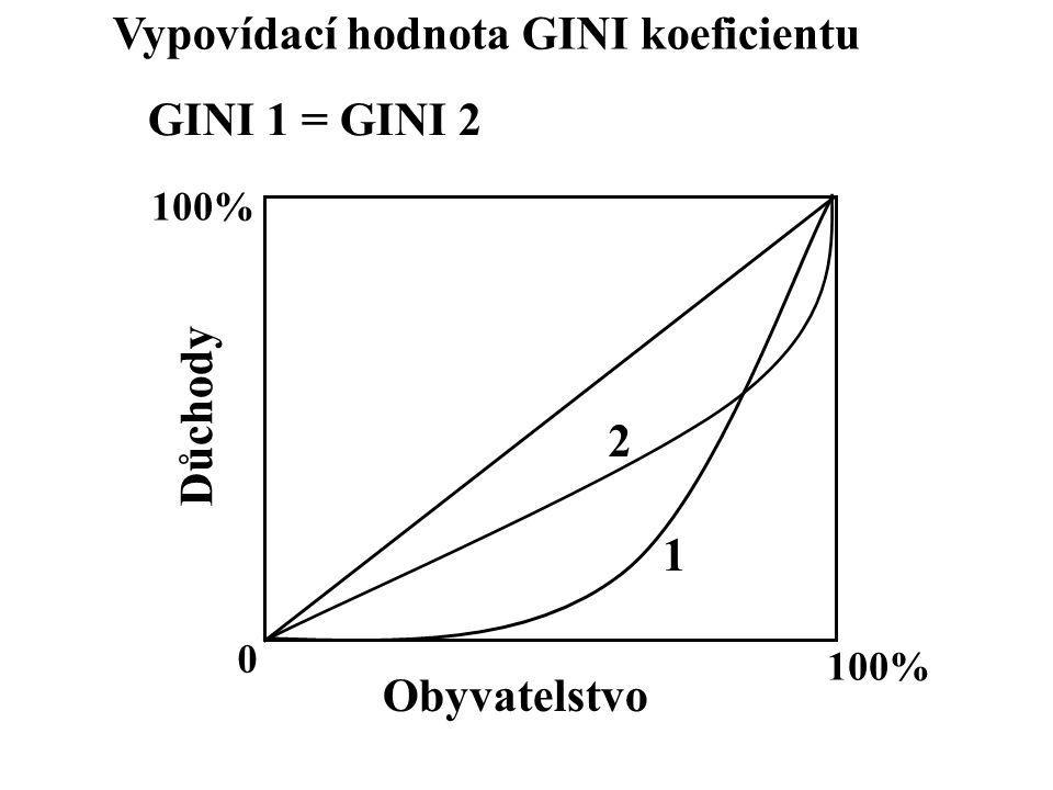 0 100% Důchody Obyvatelstvo Vypovídací hodnota GINI koeficientu 1 2 GINI 1 = GINI 2