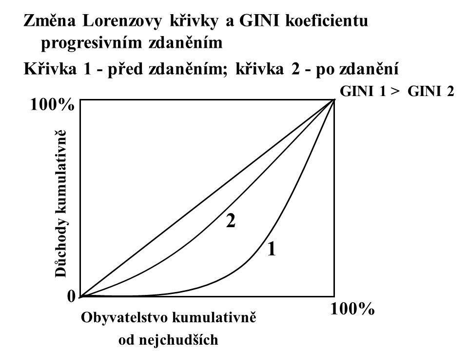 0 Změna Lorenzovy křivky a GINI koeficientu progresivním zdaněním Křivka 1 - před zdaněním; křivka 2 - po zdanění 100% Důchody kumulativně Obyvatelstv