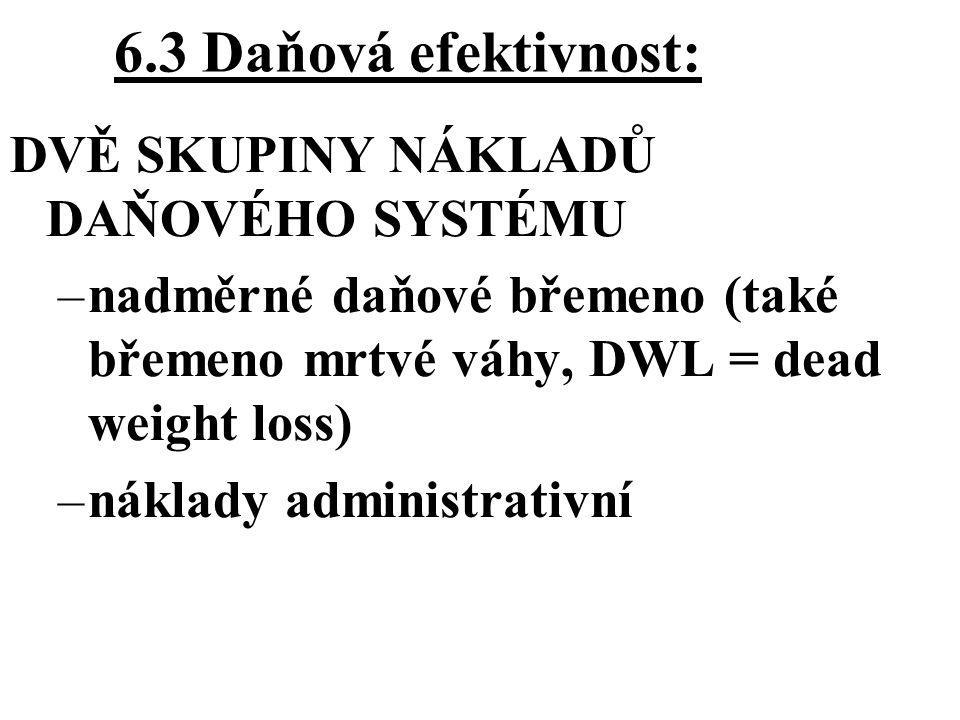 6.3 Daňová efektivnost: DVĚ SKUPINY NÁKLADŮ DAŇOVÉHO SYSTÉMU –nadměrné daňové břemeno (také břemeno mrtvé váhy, DWL = dead weight loss) –náklady admin