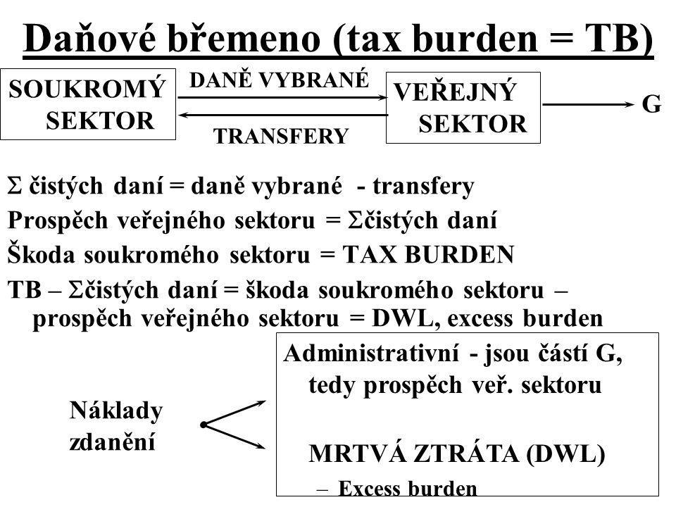 Daňové břemeno (tax burden = TB)  čistých daní = daně vybrané - transfery Prospěch veřejného sektoru =  čistých daní Škoda soukromého sektoru = TAX
