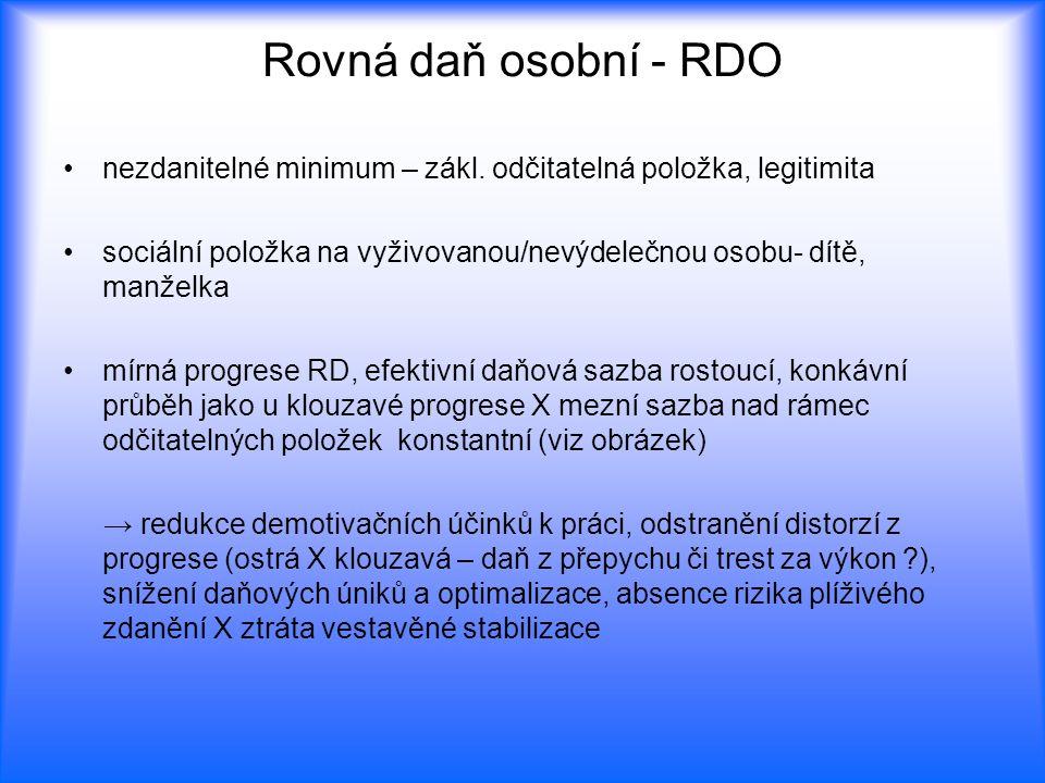 ostatní úlevy nepřípustné zdanění naopak nepodléhají: výnosy z prodeje osobního majetku, kapitálové příjmy (úroky, dividendy, kapitálové zisky) – neutralita z hlediska času, odstranění duplicit dopad RDO na jednotlivé příjmové skupiny negativní daň z příjmu – koncepce RD (M.