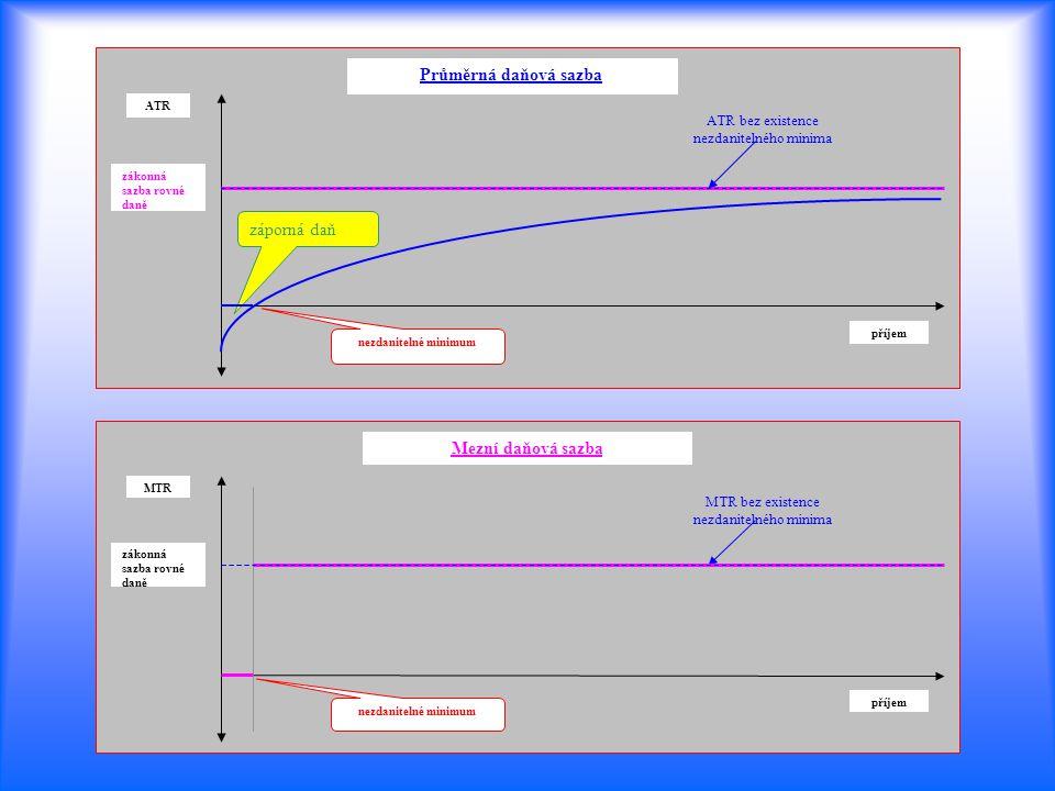 příjem nezdanitelné minimum MTR zákonná sazba rovné daně MTR bez existence nezdanitelného minima Mezní daňová sazba příjem nezdanitelné minimum ATR zá