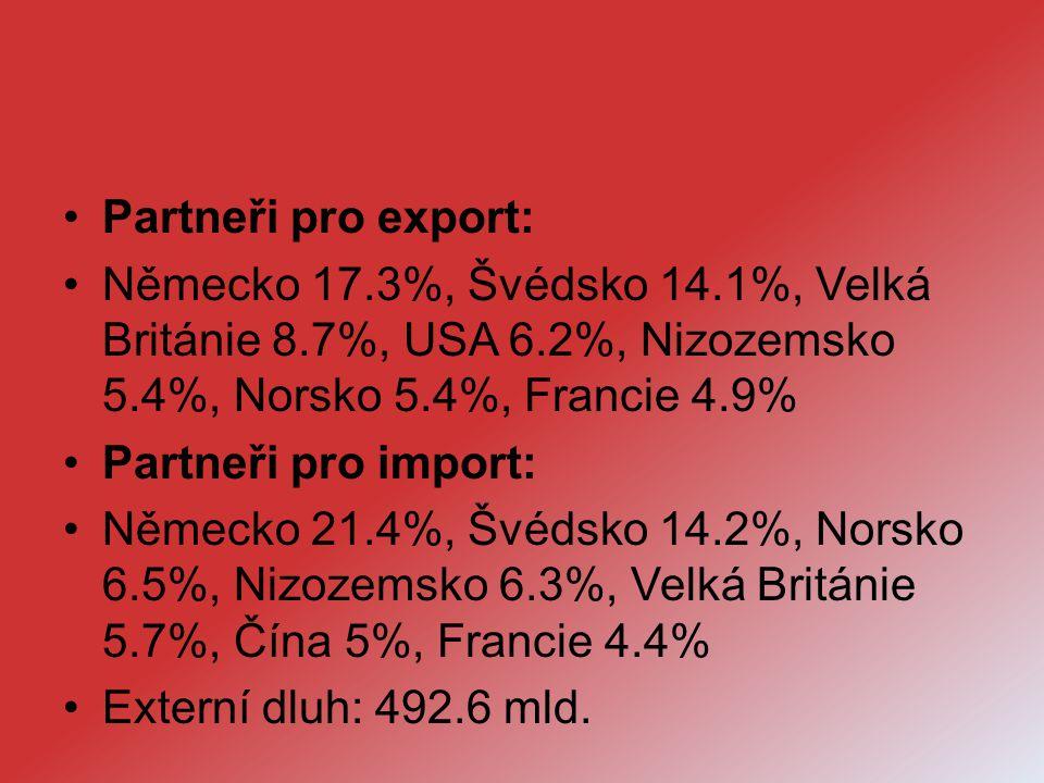 Partneři pro export: Německo 17.3%, Švédsko 14.1%, Velká Británie 8.7%, USA 6.2%, Nizozemsko 5.4%, Norsko 5.4%, Francie 4.9% Partneři pro import: Něme