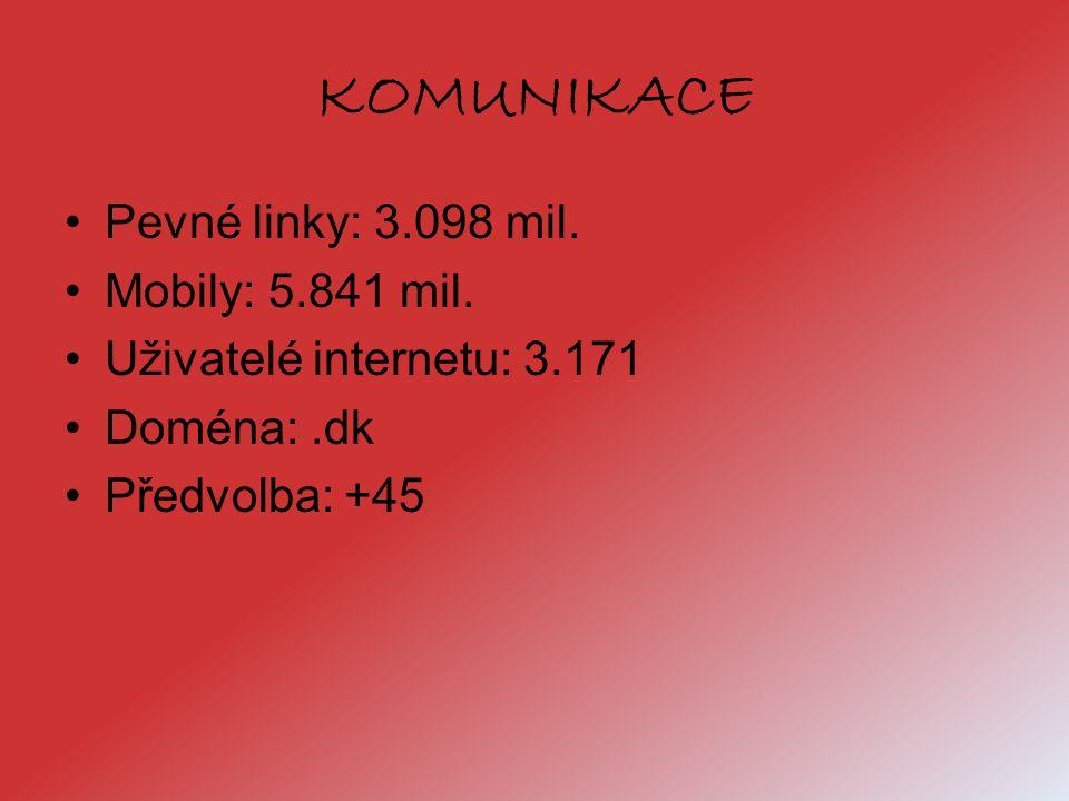 KOMUNIKACE Pevné linky: 3.098 mil. Mobily: 5.841 mil. Uživatelé internetu: 3.171 Doména:.dk Předvolba: +45