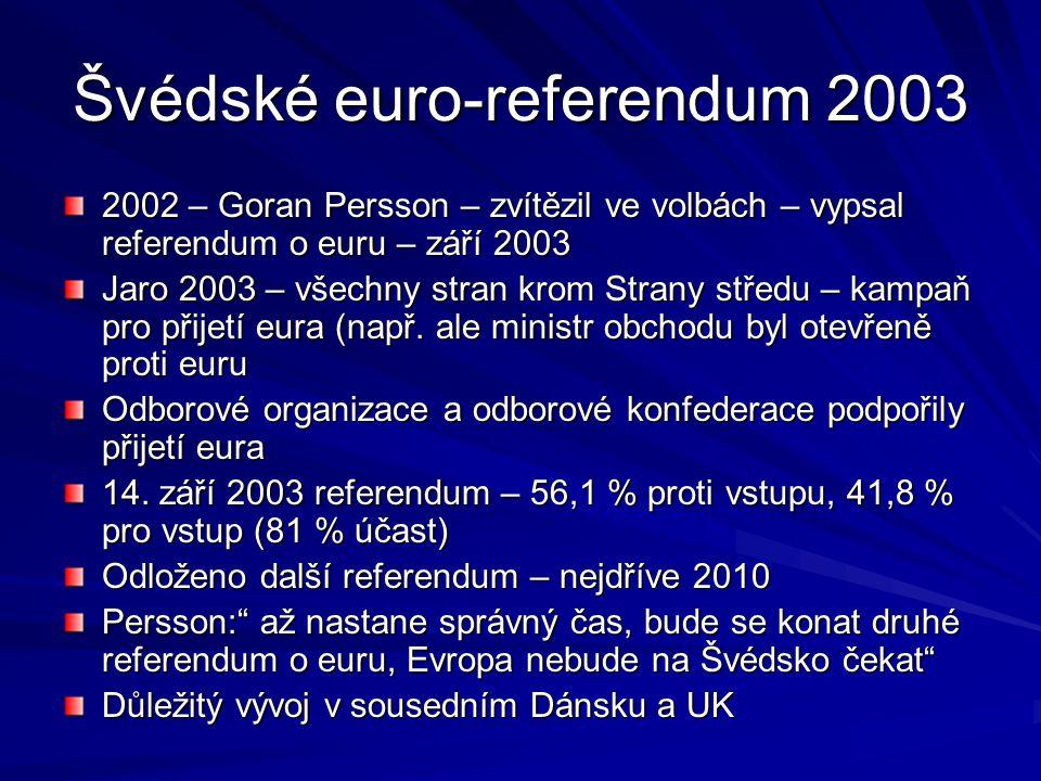 Švédské euro-referendum 2003 2002 – Goran Persson – zvítězil ve volbách – vypsal referendum o euru – září 2003 Jaro 2003 – všechny stran krom Strany s