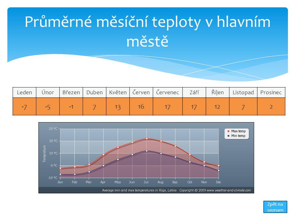Průměrné měsíční teploty v hlavním městě LedenÚnorBřezenDubenKvětenČervenČervenecZáříŘíjenListopadProsinec -7-57131617 1272 Zpět na seznam