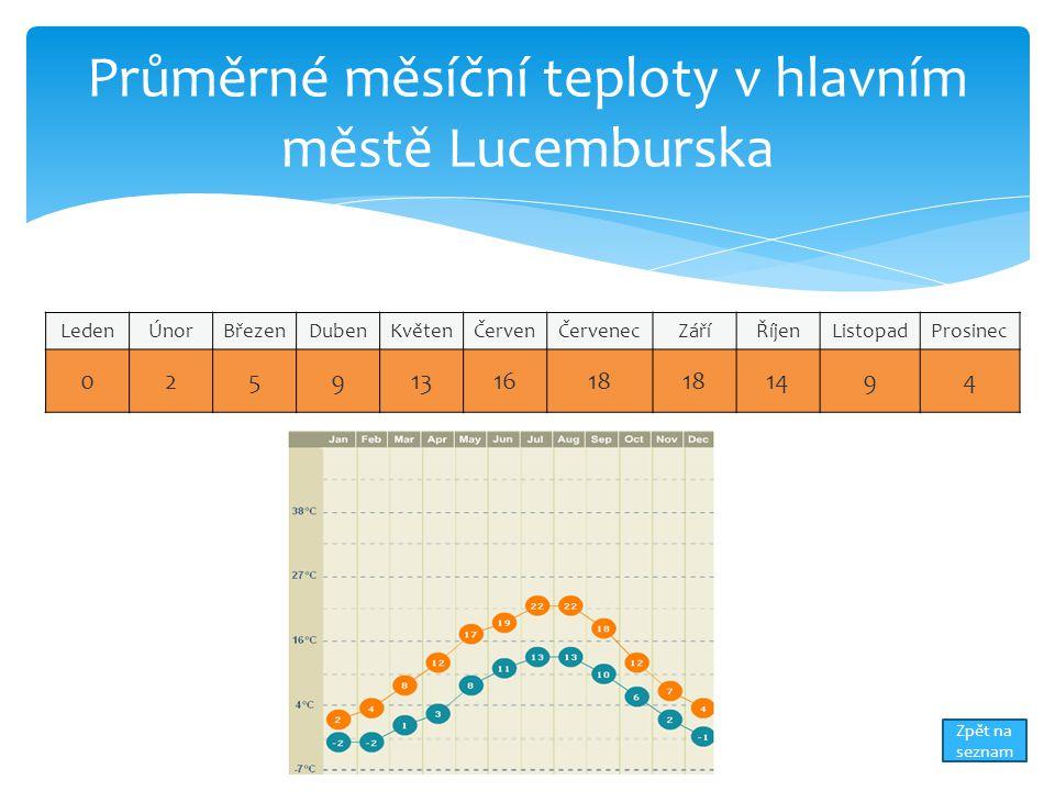 Průměrné měsíční teploty v hlavním městě Lucemburska LedenÚnorBřezenDubenKvětenČervenČervenecZáříŘíjenListopadProsinec 0259131618 1494 Zpět na seznam