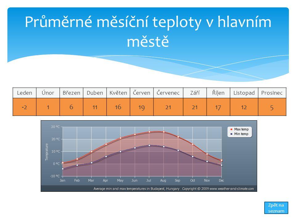 Průměrné měsíční teploty v hlavním městě LedenÚnorBřezenDubenKvětenČervenČervenecZáříŘíjenListopadProsinec -21611161921 17125 Zpět na seznam