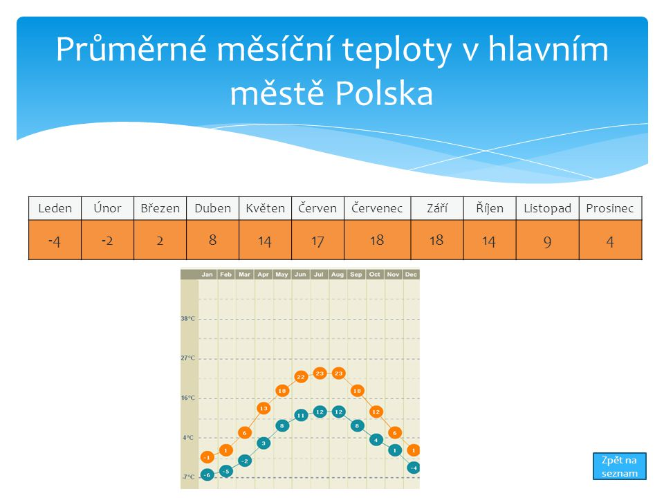 Průměrné měsíční teploty v hlavním městě Polska LedenÚnorBřezenDubenKvětenČervenČervenecZáříŘíjenListopadProsinec -4-228141718 1494 Zpět na seznam