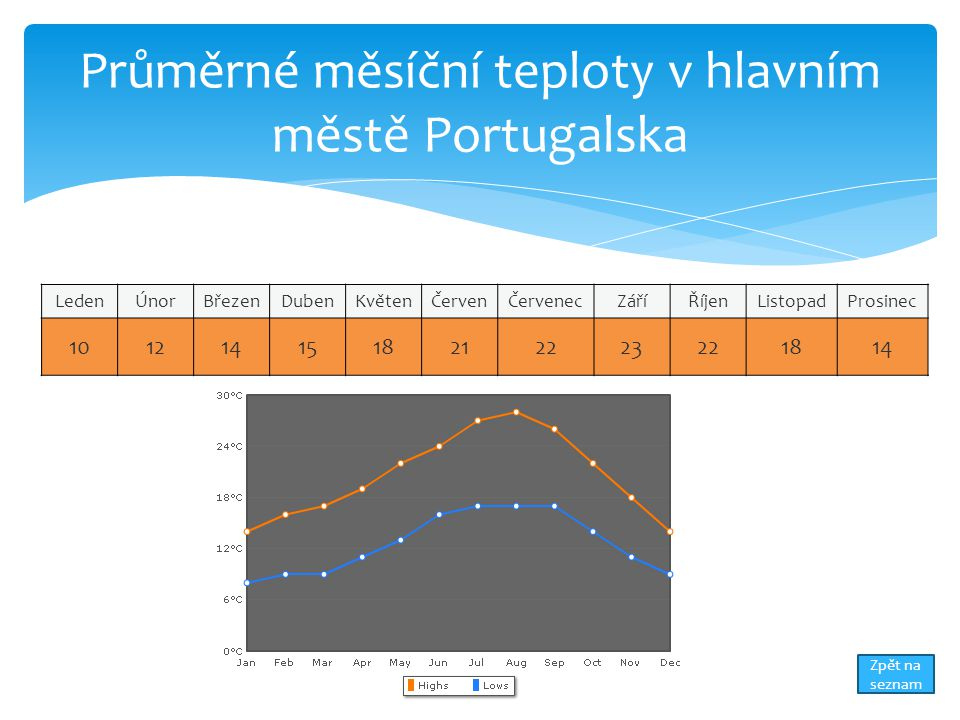 Průměrné měsíční teploty v hlavním městě Portugalska LedenÚnorBřezenDubenKvětenČervenČervenecZáříŘíjenListopadProsinec 1012141518212223221814 Zpět na