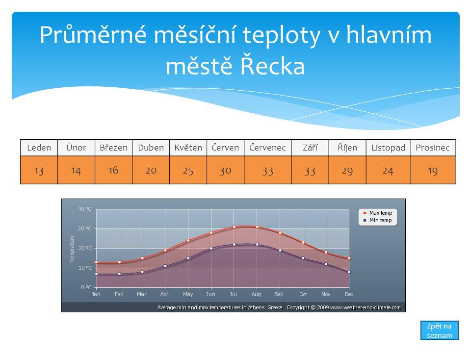 Průměrné měsíční teploty v hlavním městě Řecka LedenÚnorBřezenDubenKvětenČervenČervenecZáříŘíjenListopadProsinec 13141620253033 292419 Zpět na seznam