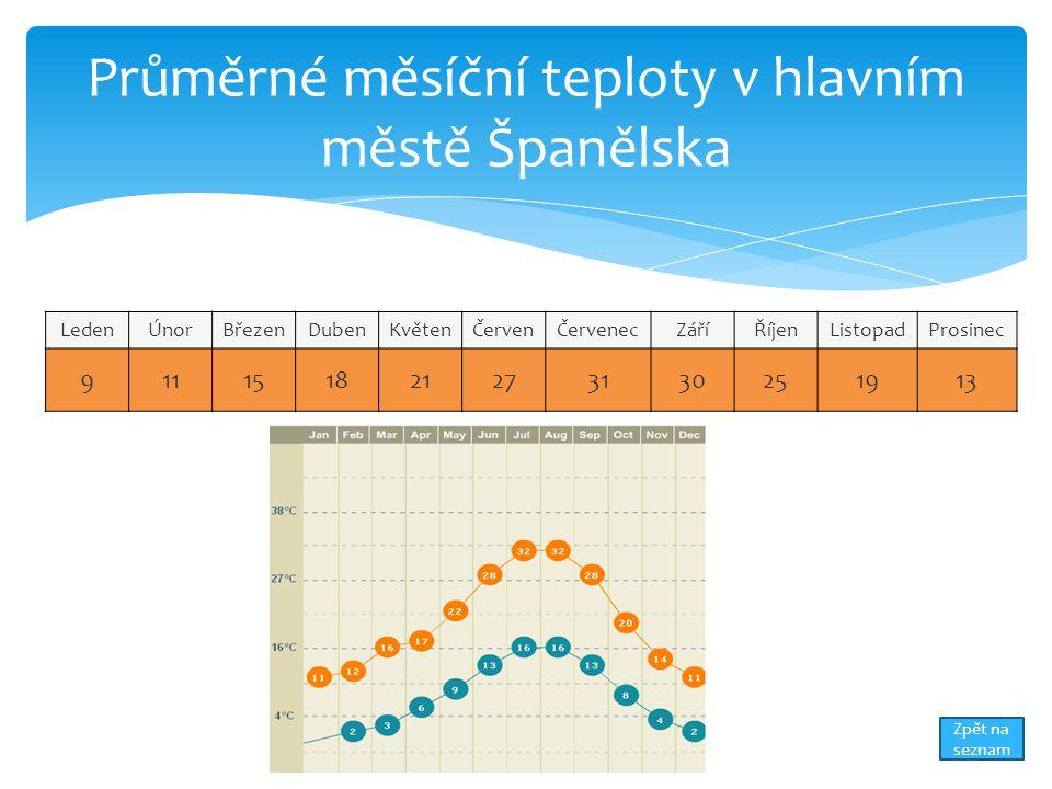 Průměrné měsíční teploty v hlavním městě Španělska LedenÚnorBřezenDubenKvětenČervenČervenecZáříŘíjenListopadProsinec 911151821273130251913 Zpět na seznam