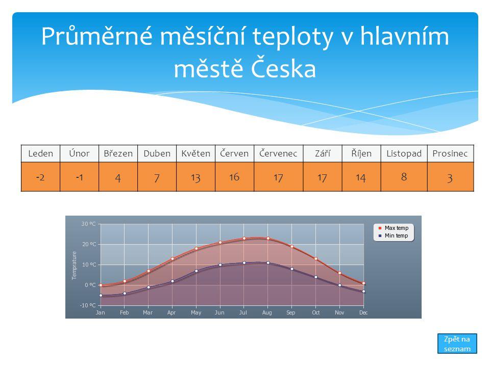Průměrné měsíční teploty v hlavním městě Česka LedenÚnorBřezenDubenKvětenČervenČervenecZáříŘíjenListopadProsinec -247131617 1483 Zpět na seznam