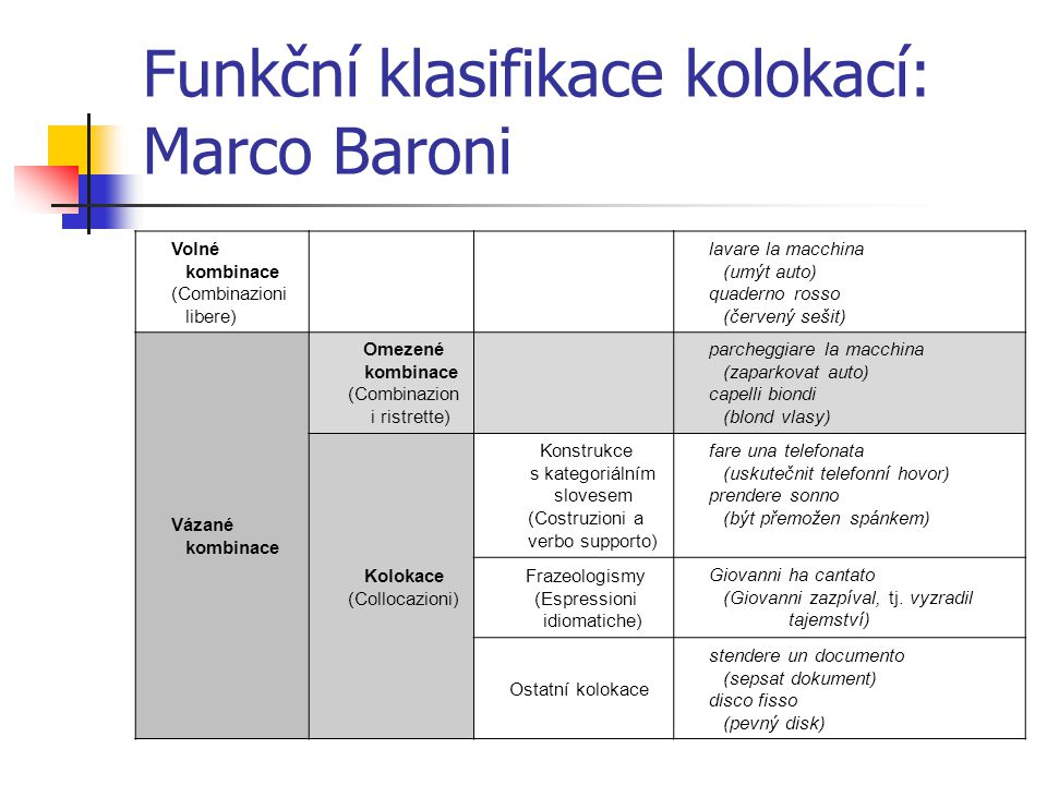 Funkční klasifikace kolokací: Marco Baroni Volné kombinace (Combinazioni libere) lavare la macchina (umýt auto) quaderno rosso (červený sešit) Vázané