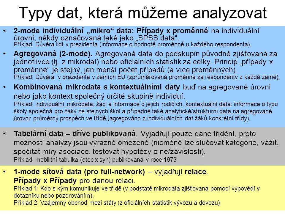 """3 Typy dat, která můžeme analyzovat 2-mode individuální """"mikro data: Případy x proměnné na individuální úrovni, někdy označovaná také jako """"SPSS data ."""