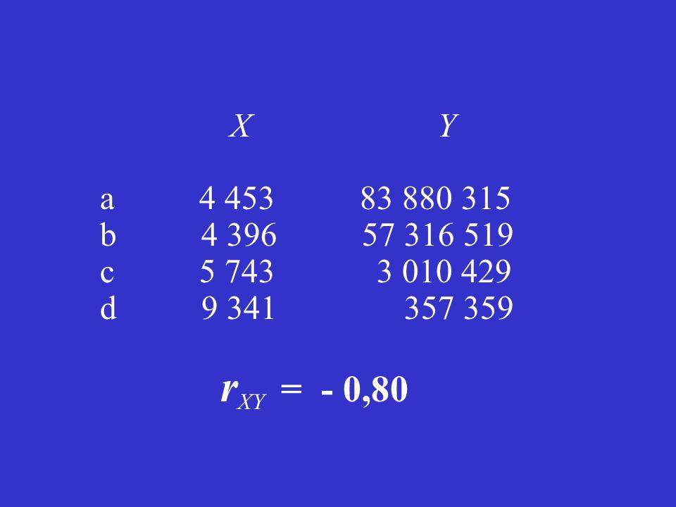 Teorie dat a reprezentační teorie měření Teorie dat a reprezentační teorie měření s příklady problémů ve výzkumu Petr Blahuš