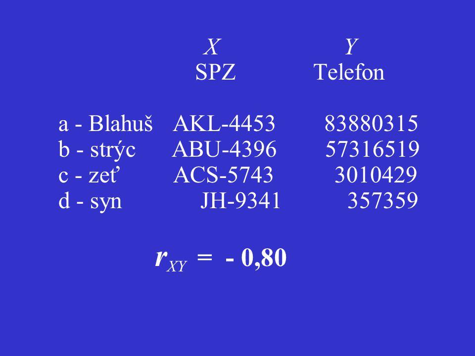 X Y a 4 453 83 880 315 b 4 396 57 316 519 c 5 743 3 010 429 d 9 341 357 359 r XY = - 0,80