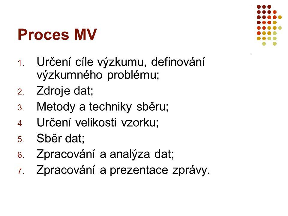 Proces MV 1. Určení cíle výzkumu, definování výzkumného problému; 2. Zdroje dat; 3. Metody a techniky sběru; 4. Určení velikosti vzorku; 5. Sběr dat;