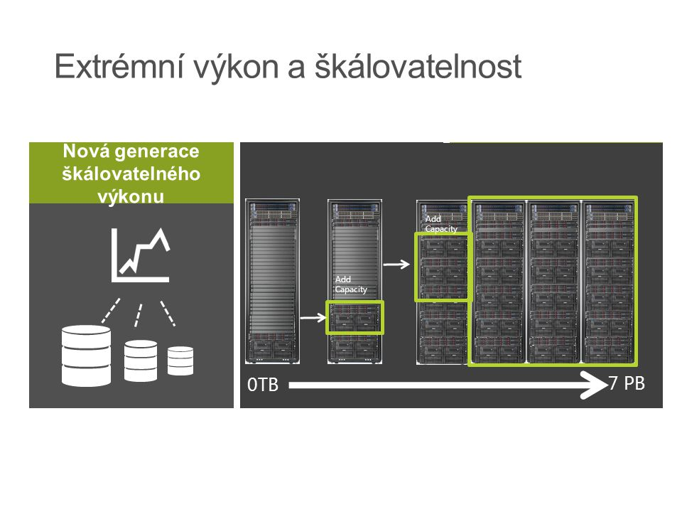 CustomerSalesCountrySupplierProducts Columnstore = extrémní nárůst výkonu Massively Parallel Processing (MPP) architektura Až 15x komprese dat Zpracov