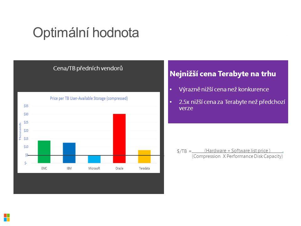 Nejnižší cena Terabyte na trhu Výrazně nižší cena než konkurence 2.5x nižší cena za Terabyte než předchozí verze Cena/TB předních vendorů Optimální ho