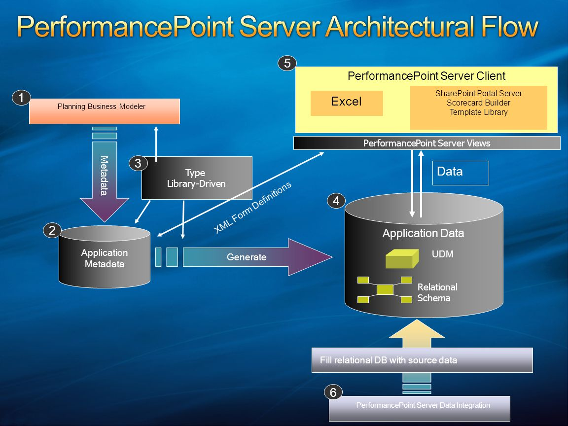 PerformancePoint Server Client Application Data Planning Business Modeler Excel Application Metadata Generate Metadata PerformancePoint Server Data In