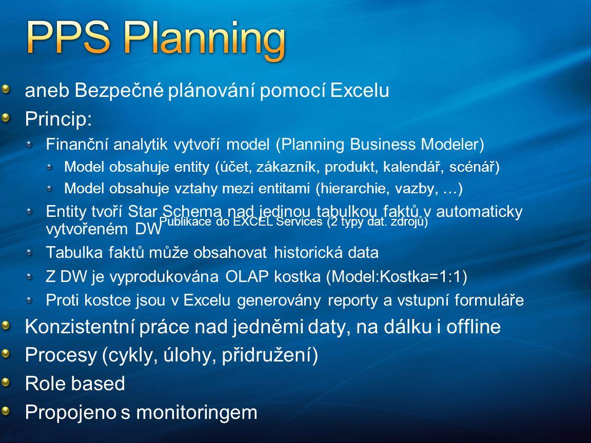 aneb Bezpečné plánování pomocí Excelu Princip: Finanční analytik vytvoří model (Planning Business Modeler) Model obsahuje entity (účet, zákazník, prod