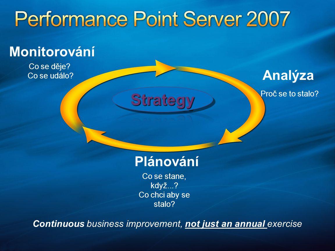 Excel Integration Financial Intelligence Process Management Data Management Control Security, Permissions, Audit