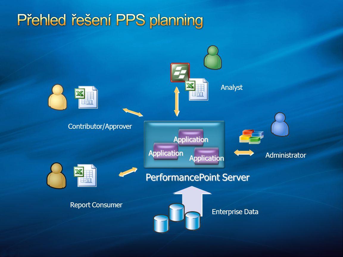Data Management Control Financial Intelligence Process Management Security, Permissions, Audit Excel Integration