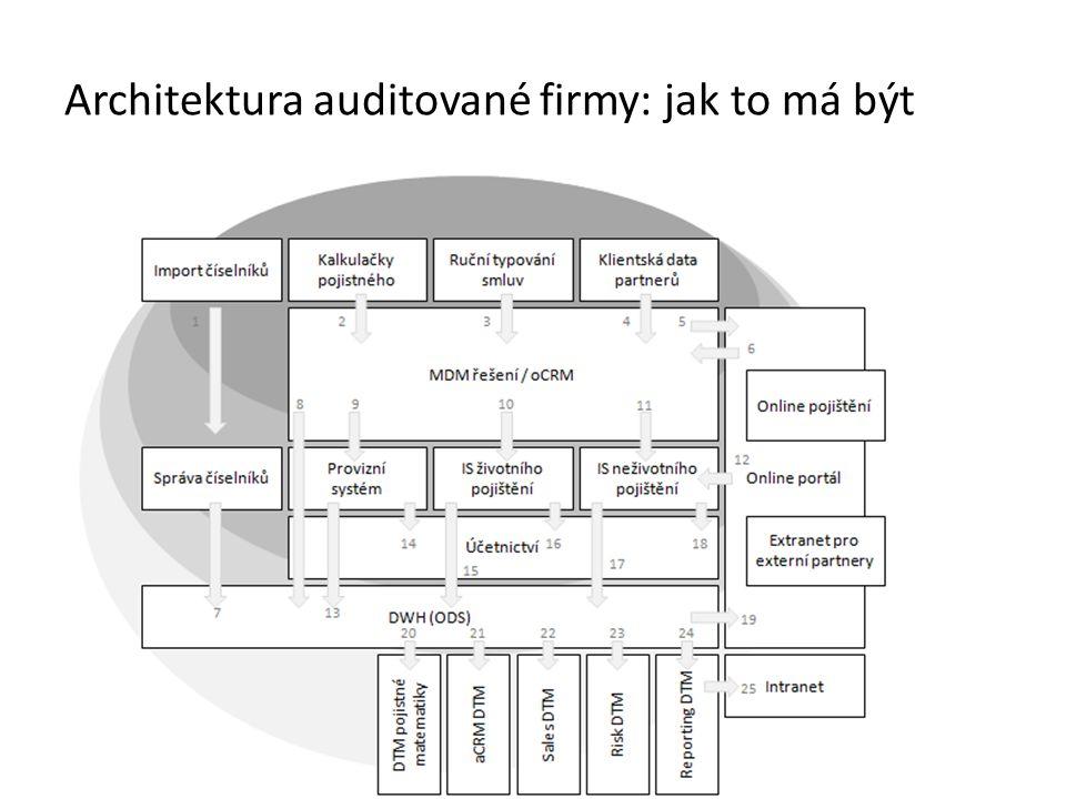 Architektura auditované firmy: jak to má být