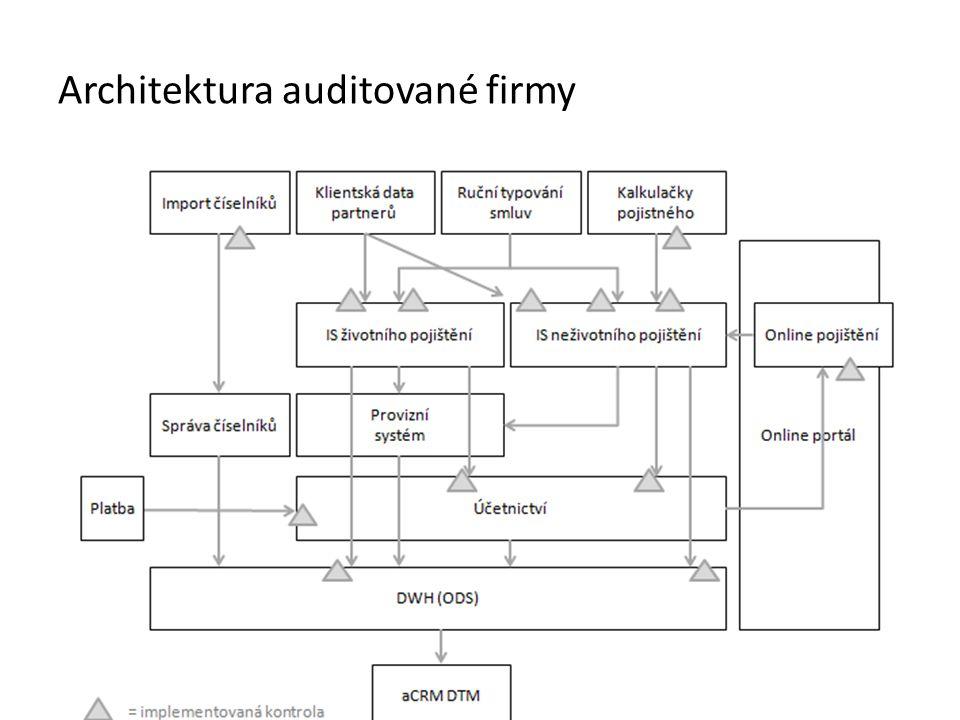 Architektura auditované firmy