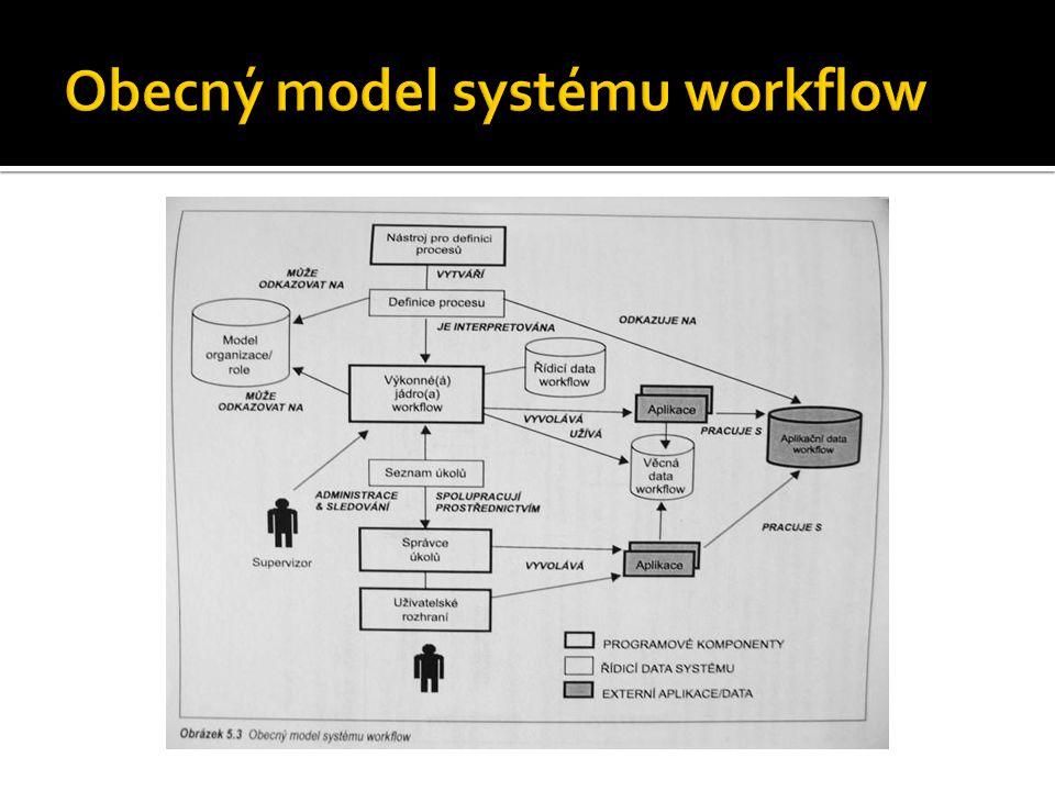  Definice procesu – popisuje strukturu procesu – činnosti, role, pravidla  Řídící data WF – interní data spravovaná jádrem systému  Aplikační data WF – specifická data aplikací, která WFMS nikdy nevidí  Věcná data WF – zpracovávána jádrem systému, na jejich základě se v případě alternativního postupu rozhoduje o dalším kroku  Seznam úkolů – datová struktura, do níž jsou ukládány všechny úkoly, které musí uživatel vykonat  Model organizační struktury – role pracovníků, vztahy mezi nimi...