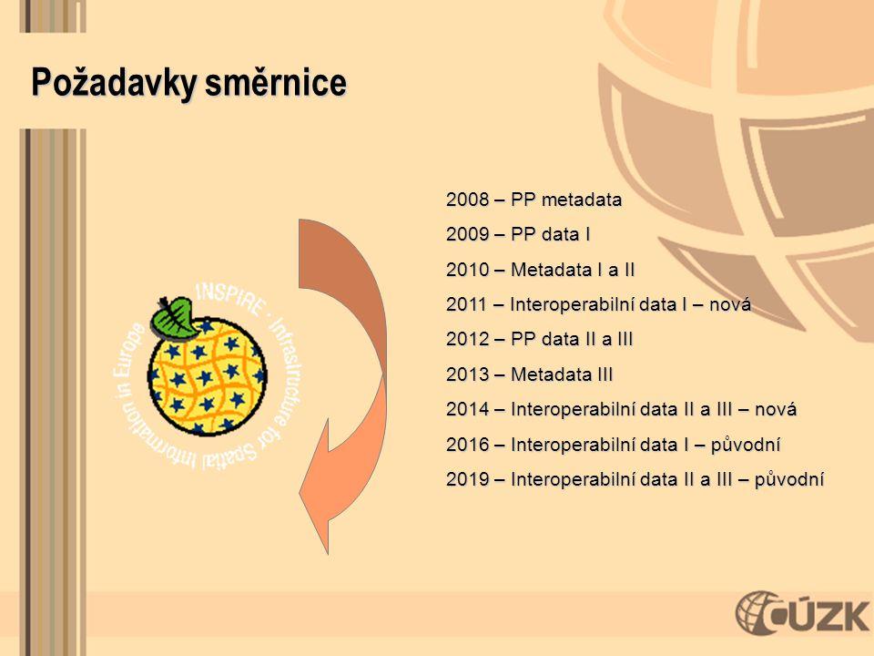 Požadavky směrnice 2008 – PP metadata 2009 – PP data I 2010 – Metadata I a II 2011 – Interoperabilní data I – nová 2012 – PP data II a III 2013 – Meta