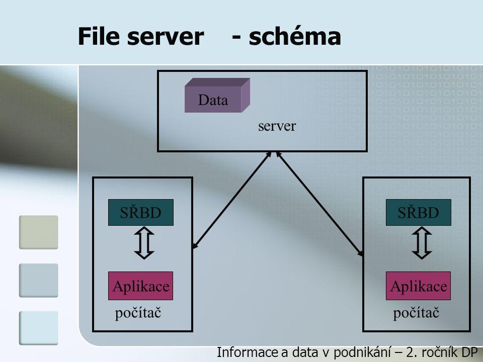 File server - schéma Data server SŘBD Aplikace počítač SŘBD Aplikace počítač Informace a data v podnikání – 2.