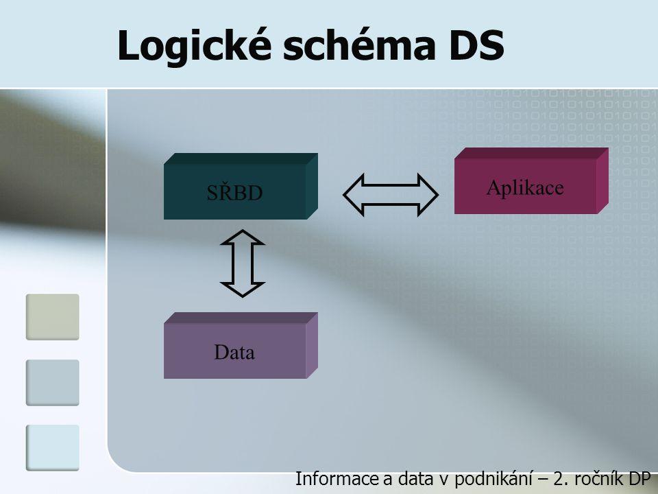 Logické schéma DS Data SŘBD Aplikace Informace a data v podnikání – 2. ročník DP